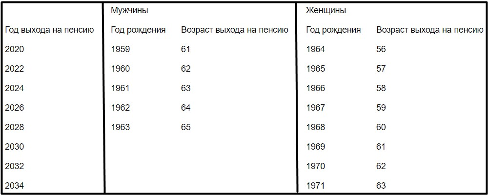 pensionnyj-vozrast-s-2019-otzyvy-tablica