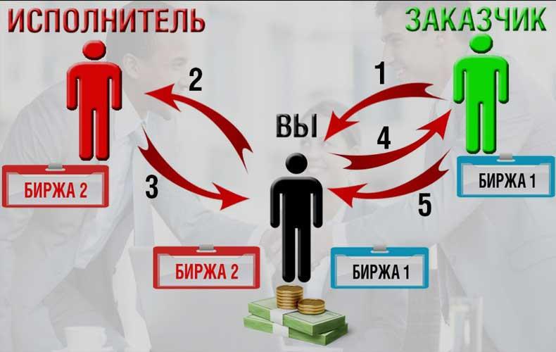 kak-zarabatyvat-1000-rublej-